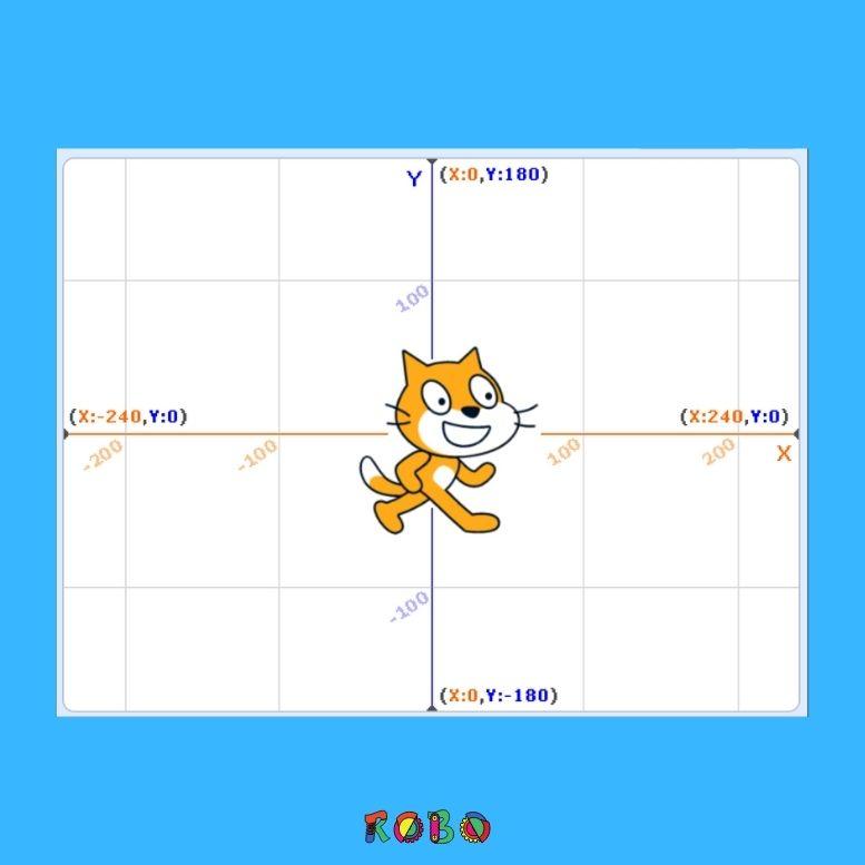 In dem Bildschirmhintergrund sind die Koordinaten x=0 und y=0. Von der Mitte aus geht es 240 Pixel nach links und recht und 180 Pixel nach oben und unten. Die gesamte Anzeige ist somit 480x 360 Pixel groß.
